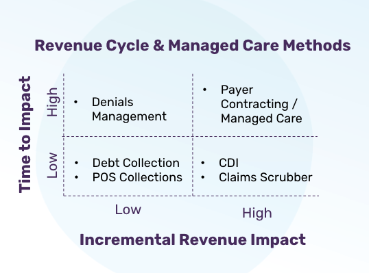 Webinar Recording: Reducing Payer Denials with Clinical Documentation in the Mid-Cycle