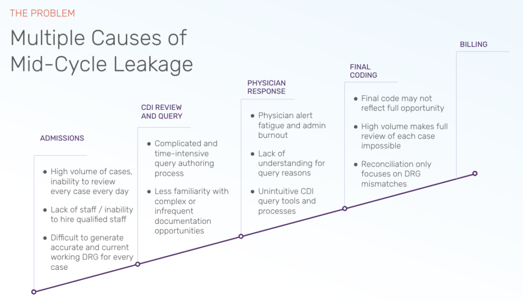 Webinar Recording: The Documentation Improvement Process: Where and Why Leakage Happens